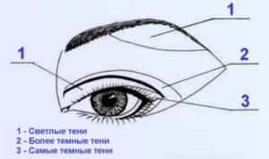 ошибки макияжа глаз